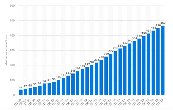 Linkedin User Growth