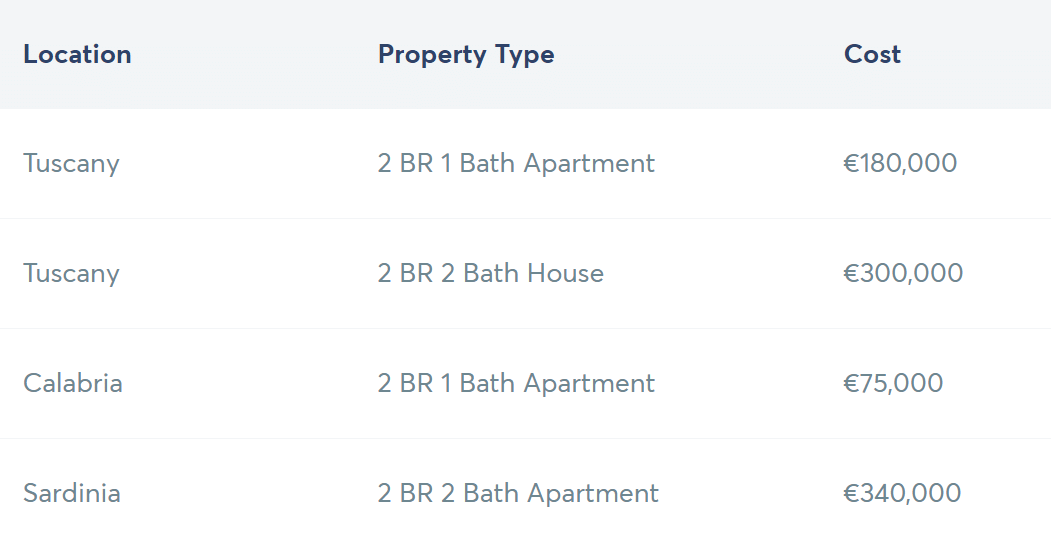 A table from Transferwise showing the property types and costs of living in various locations in Italy