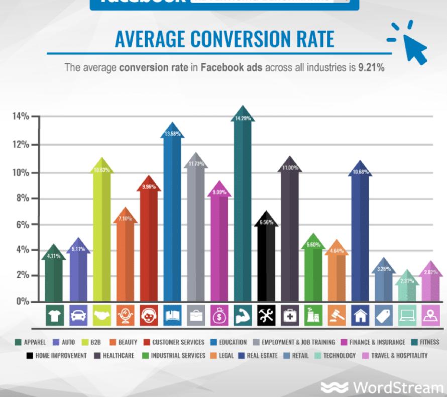 Conversion Rates